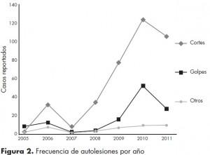 frecuencia-autolesiones-hospital-mexico