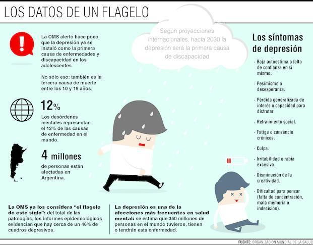 Depresión: por qué se diagnostican cada vez más casos en adolescentes – Argentina