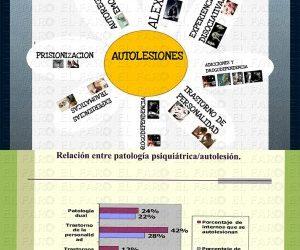Actividades contra la autolesion en prisión – Ceuta, España